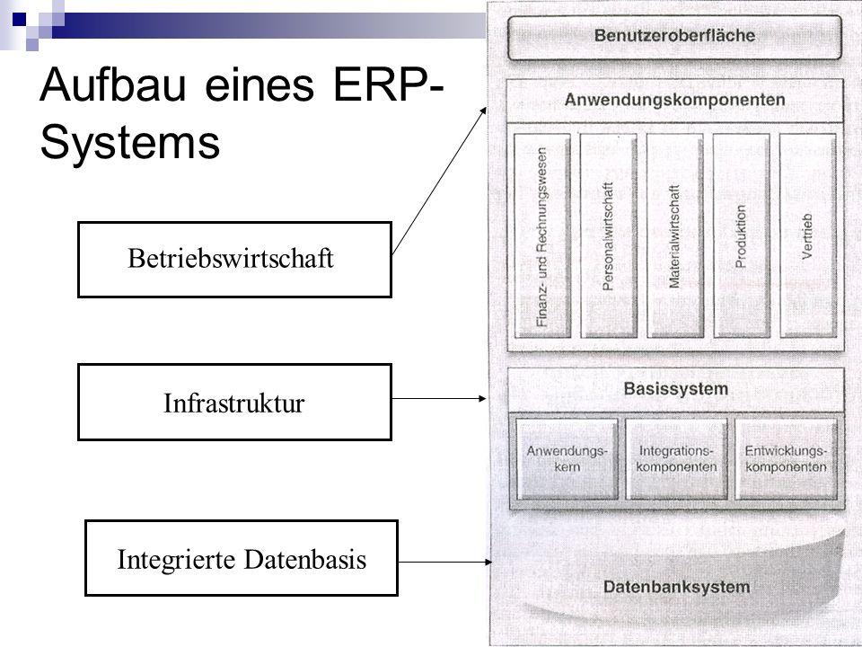 Aufbau eines ERP- Systems Betriebswirtschaft Infrastruktur Integrierte Datenbasis