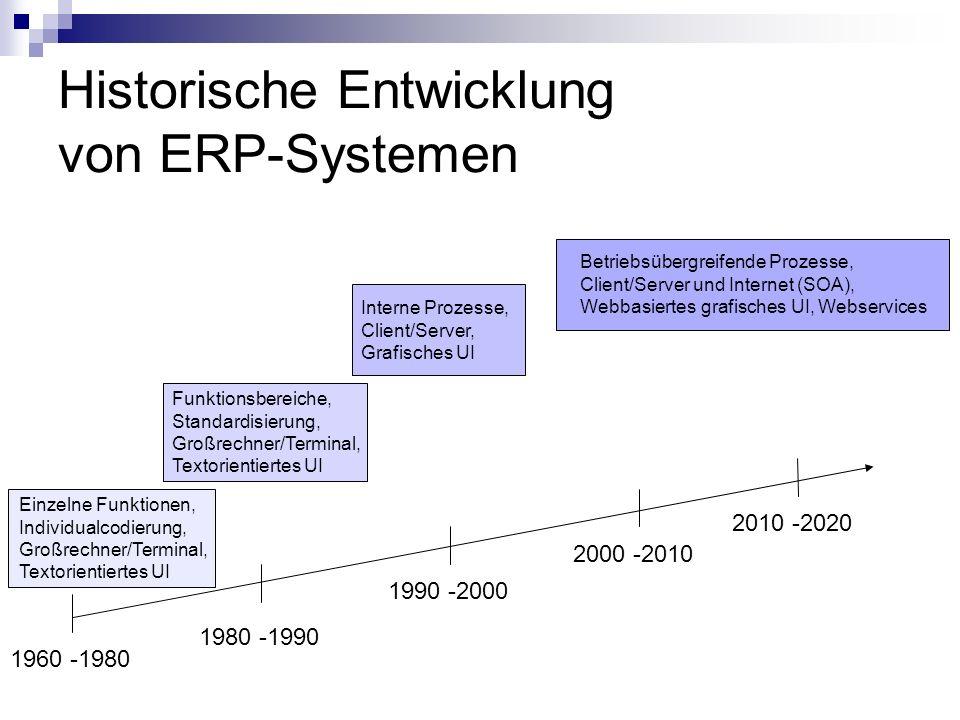 Historische Entwicklung von ERP-Systemen 1960 -1980 1980 -1990 1990 -2000 2000 -2010 2010 -2020 Einzelne Funktionen, Individualcodierung, Großrechner/Terminal, Textorientiertes UI Funktionsbereiche, Standardisierung, Großrechner/Terminal, Textorientiertes UI Interne Prozesse, Client/Server, Grafisches UI Betriebsübergreifende Prozesse, Client/Server und Internet (SOA), Webbasiertes grafisches UI, Webservices