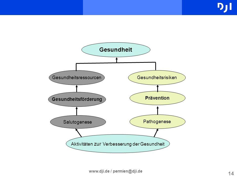 14 www.dji.de / permien@dji.de Gesundheitsressourcen Gesundheitsförderung Salutogenese Gesundheitsrisiken Prävention Pathogenese Gesundheit Aktivitäte