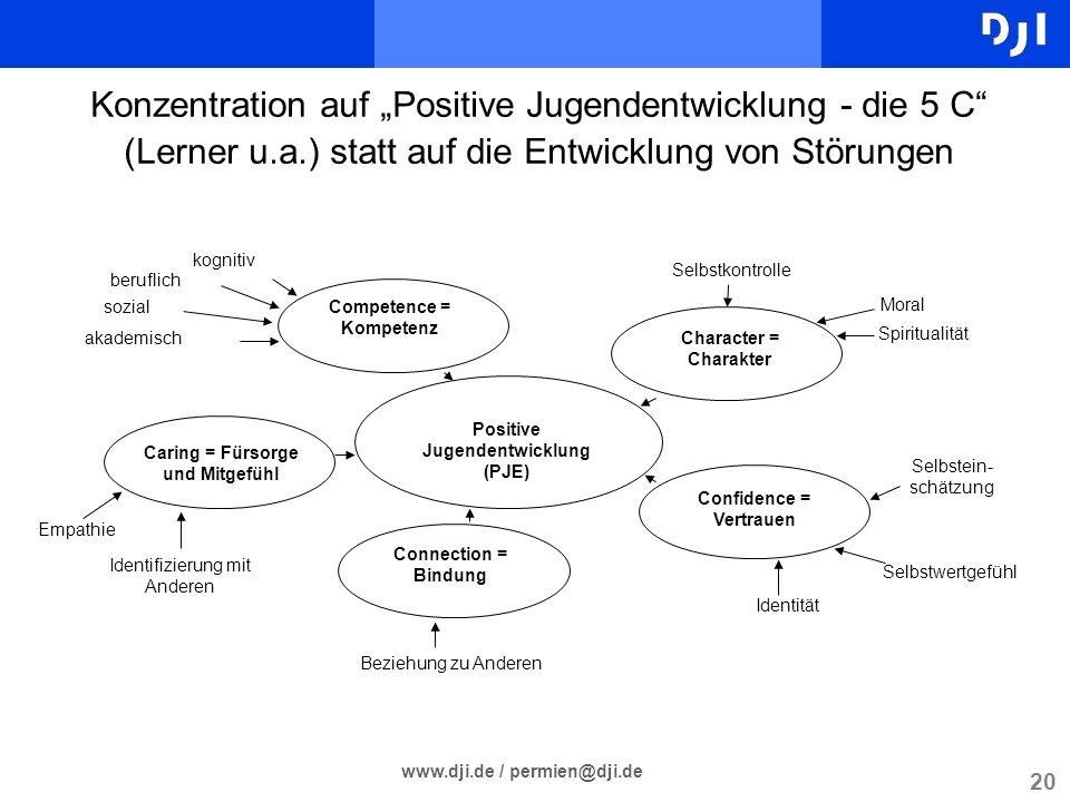 20 www.dji.de / permien@dji.de Konzentration auf Positive Jugendentwicklung - die 5 C (Lerner u.a.) statt auf die Entwicklung von Störungen Positive J