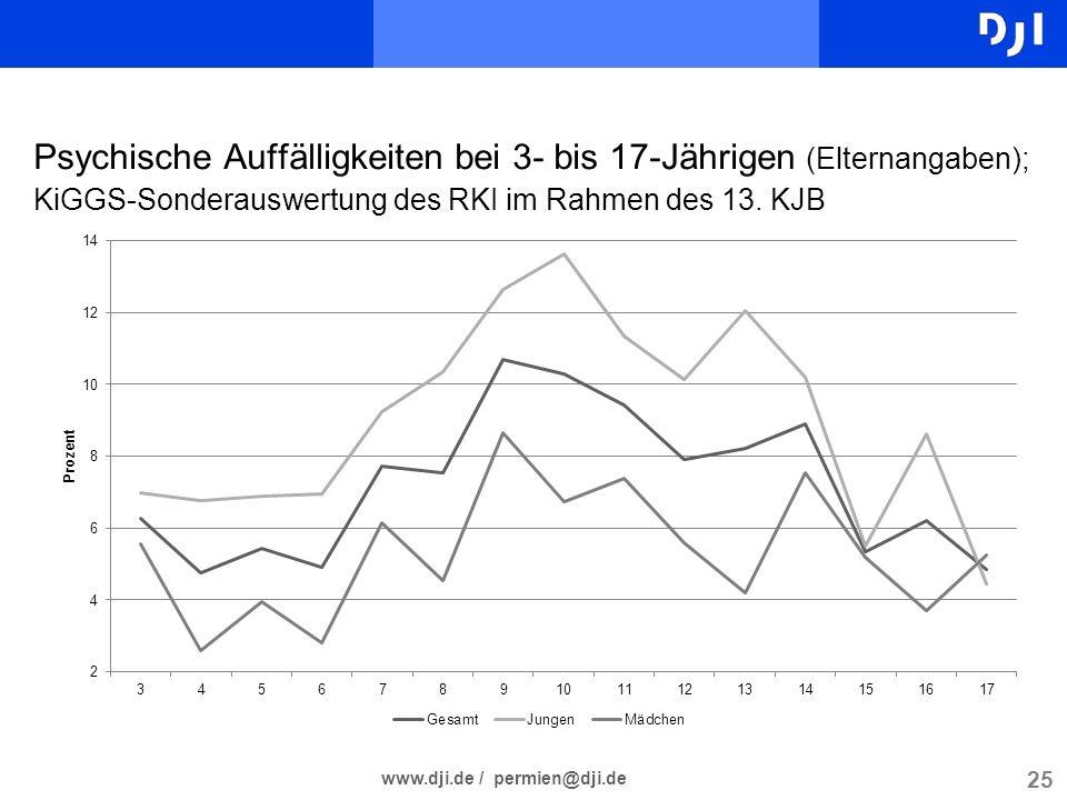 25 www.dji.de / permien@dji.de Psychische Auffälligkeiten bei 3- bis 17-Jährigen (Elternangaben); KiGGS-Sonderauswertung des RKI im Rahmen des 13. KJB
