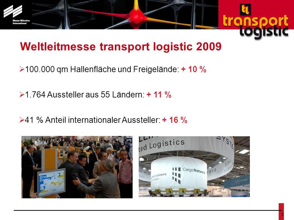 Nr. 5 Weltleitmesse transport logistic 2009 100.000 qm Hallenfläche und Freigelände: + 10 % 1.764 Aussteller aus 55 Ländern: + 11 % 41 % Anteil intern