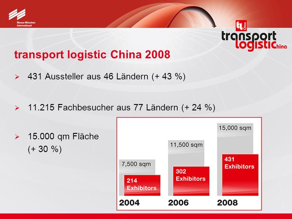 transport logistic China 2008 431 Aussteller aus 46 Ländern (+ 43 %) 11.215 Fachbesucher aus 77 Ländern (+ 24 %) 15.000 qm Fläche (+ 30 %)