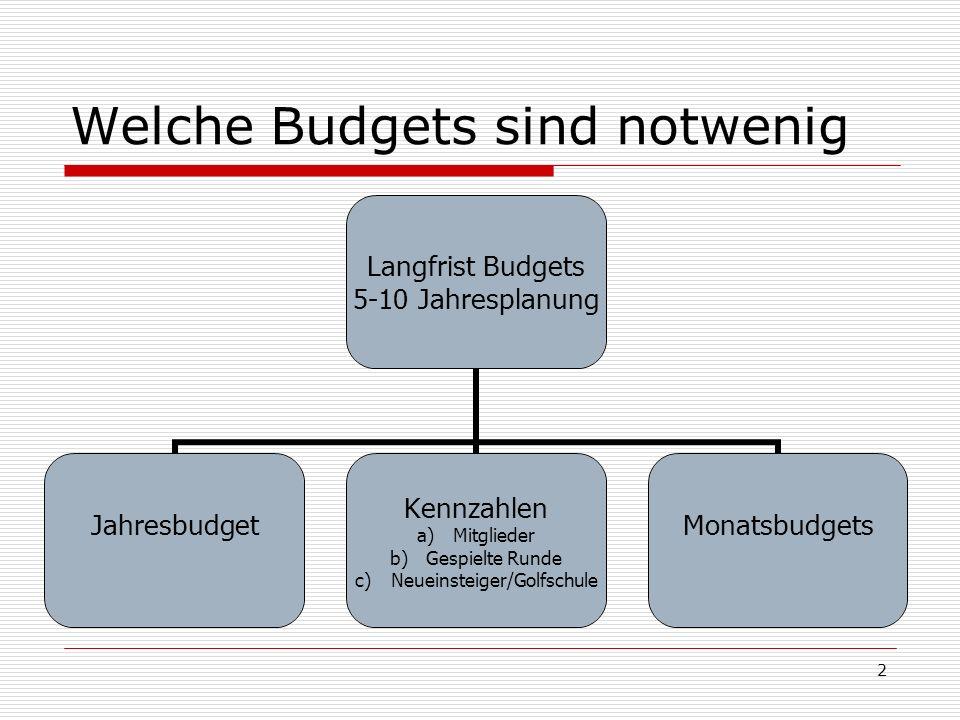 2 Welche Budgets sind notwenig Langfrist Budgets 5-10 Jahresplanung Jahresbudget Kennzahlen a)Mitglieder b)Gespielte Runde c)Neueinsteiger/Golfschule Monatsbudgets