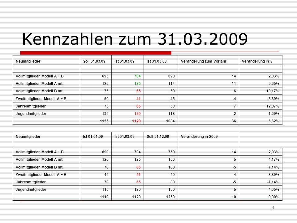 3 Kennzahlen zum 31.03.2009 NeumitgliederSoll 31.03.09Ist 31.03.09Ist 31.03.08Veränderung zum VorjahrVeränderung in% Vollmitglieder Modell A + B695704690142,03% Vollmitglieder Modell A mtl.125 114119,65% Vollmitglieder Modell B mtl.756559610,17% Zweitmitglieder Modell A + B504145-4-8,89% Jahresmitglieder756558712,07% Jugendmitglieder13512011821,69% 115511201084363,32% NeumitgliederIst 01.01.09Ist 31.03.09Soll 31.12.09Veränderung in 2009 Vollmitglieder Modell A + B690704750142,03% Vollmitglieder Modell A mtl.12012515054,17% Vollmitglieder Modell B mtl.7065100-5-7,14% Zweitmitglieder Modell A + B454140-4-8,89% Jahresmitglieder706580-5-7,14% Jugendmitglieder11512013054,35% 111011201250100,90%