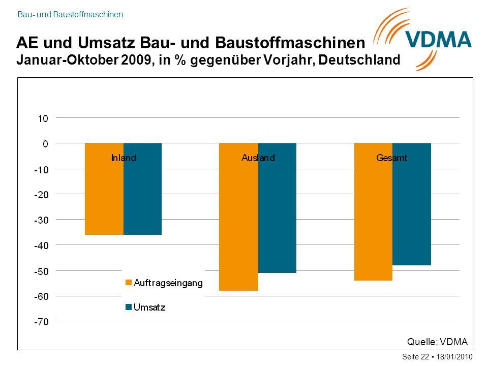 Bau- und Baustoffmaschinen Seite 22 18/01/2010 AE und Umsatz Bau- und Baustoffmaschinen Januar-Oktober 2009, in % gegenüber Vorjahr, Deutschland Quell