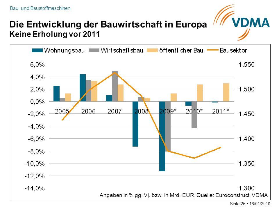 Bau- und Baustoffmaschinen Seite 25 18/01/2010 Die Entwicklung der Bauwirtschaft in Europa Keine Erholung vor 2011 Angaben in % gg. Vj. bzw. in Mrd. E