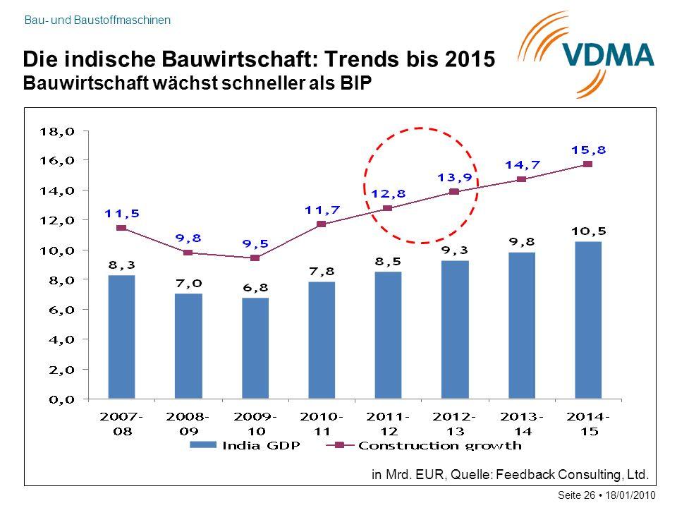 Bau- und Baustoffmaschinen Seite 26 18/01/2010 Die indische Bauwirtschaft: Trends bis 2015 Bauwirtschaft wächst schneller als BIP in Mrd. EUR, Quelle: