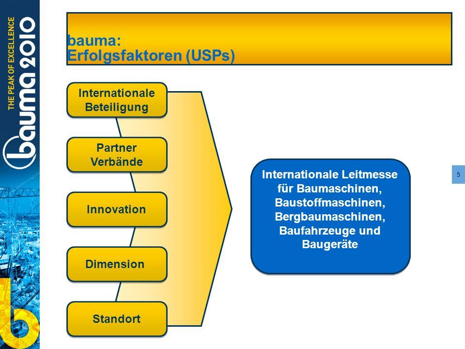 5 bauma: Erfolgsfaktoren (USPs) Internationale Beteiligung Partner Verbände Partner Verbände Innovation Dimension Standort Internationale Leitmesse fü