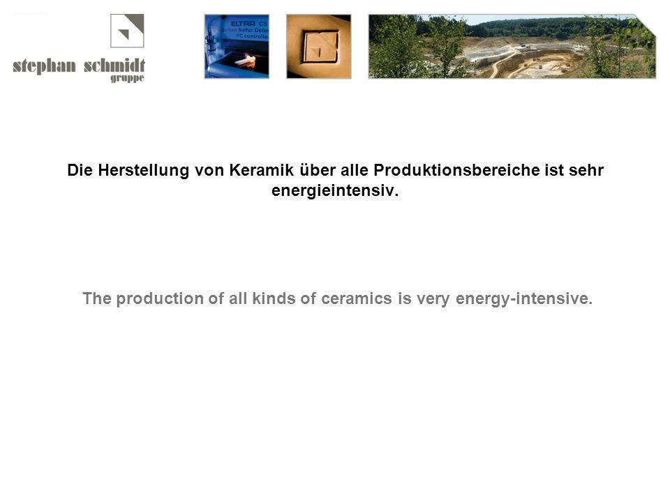 Die Herstellung von Keramik über alle Produktionsbereiche ist sehr energieintensiv.