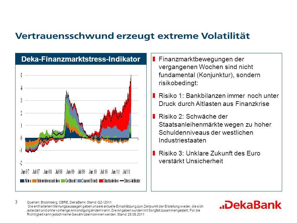 3 Vertrauensschwund erzeugt extreme Volatilität Quellen: Bloomberg, CBRE, DekaBank: Stand: Q2 / 2011 Die enthaltenen Meinungsaussagen geben unsere aktuelle Einschätzung zum Zeitpunkt der Erstellung wieder, die sich jederzeit und ohne vorherige Ankündigung ändern kann.