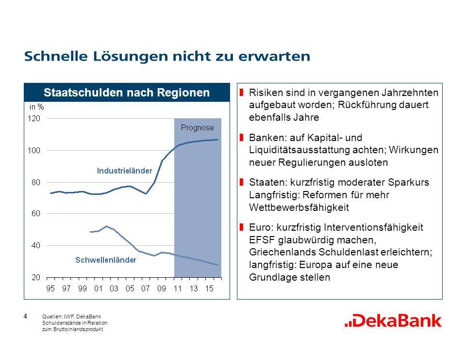 44 Schnelle Lösungen nicht zu erwarten Quellen: IWF, DekaBank Schuldenstände in Relation zum Bruttoinlandsprodukt Staatschulden nach Regionen Risiken sind in vergangenen Jahrzehnten aufgebaut worden; Rückführung dauert ebenfalls Jahre Banken: auf Kapital- und Liquiditätsausstattung achten; Wirkungen neuer Regulierungen ausloten Staaten: kurzfristig moderater Sparkurs Langfristig: Reformen für mehr Wettbewerbsfähigkeit Euro: kurzfristig Interventionsfähigkeit EFSF glaubwürdig machen, Griechenlands Schuldenlast erleichtern; langfristig: Europa auf eine neue Grundlage stellen