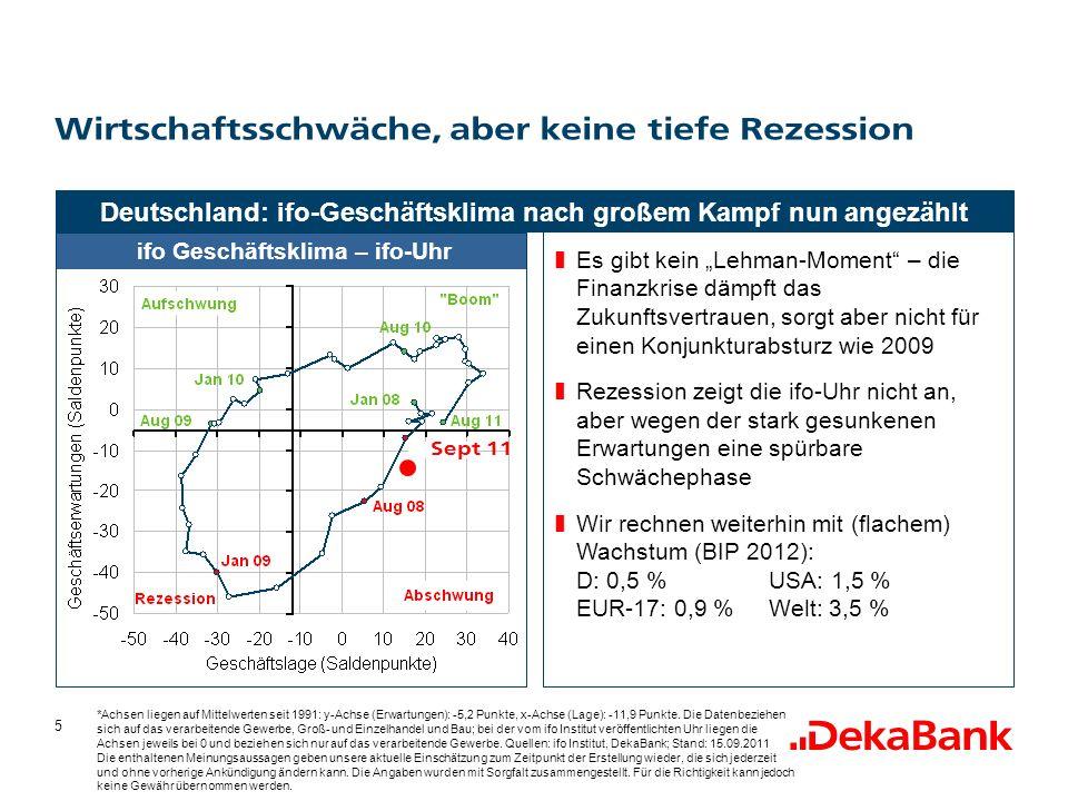 5 Es gibt kein Lehman-Moment – die Finanzkrise dämpft das Zukunftsvertrauen, sorgt aber nicht für einen Konjunkturabsturz wie 2009 Rezession zeigt die ifo-Uhr nicht an, aber wegen der stark gesunkenen Erwartungen eine spürbare Schwächephase Wir rechnen weiterhin mit (flachem) Wachstum (BIP 2012): D: 0,5 %USA: 1,5 % EUR-17: 0,9 %Welt: 3,5 % Wirtschaftsschwäche, aber keine tiefe Rezession Deutschland: ifo-Geschäftsklima nach großem Kampf nun angezählt ifo Geschäftsklima – ifo-Uhr *Achsen liegen auf Mittelwerten seit 1991: y-Achse (Erwartungen): -5,2 Punkte, x-Achse (Lage): -11,9 Punkte.