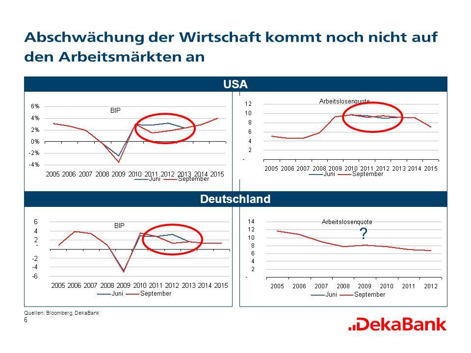 6 Abschwächung der Wirtschaft kommt noch nicht auf den Arbeitsmärkten an USA Quellen: Bloomberg, DekaBank Deutschland ?