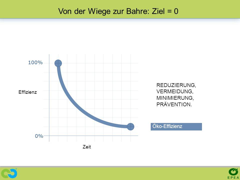 Effizienz Zeit Von der Wiege zur Bahre: Ziel = 0 REDUZIERUNG, VERMEIDUNG, MINIMIERUNG, PRÄVENTION. Öko-Effizienz