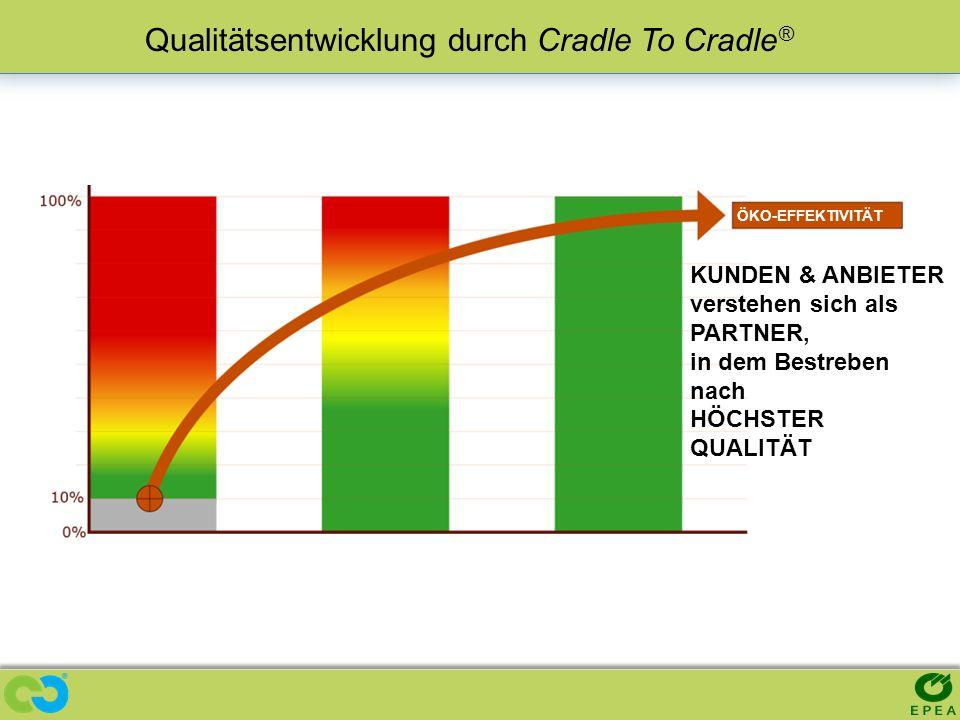 ECO-EFFECTIVENESS KUNDEN & ANBIETER verstehen sich als PARTNER, in dem Bestreben nach HÖCHSTER QUALITÄT Qualitätsentwicklung durch Cradle To Cradle ®