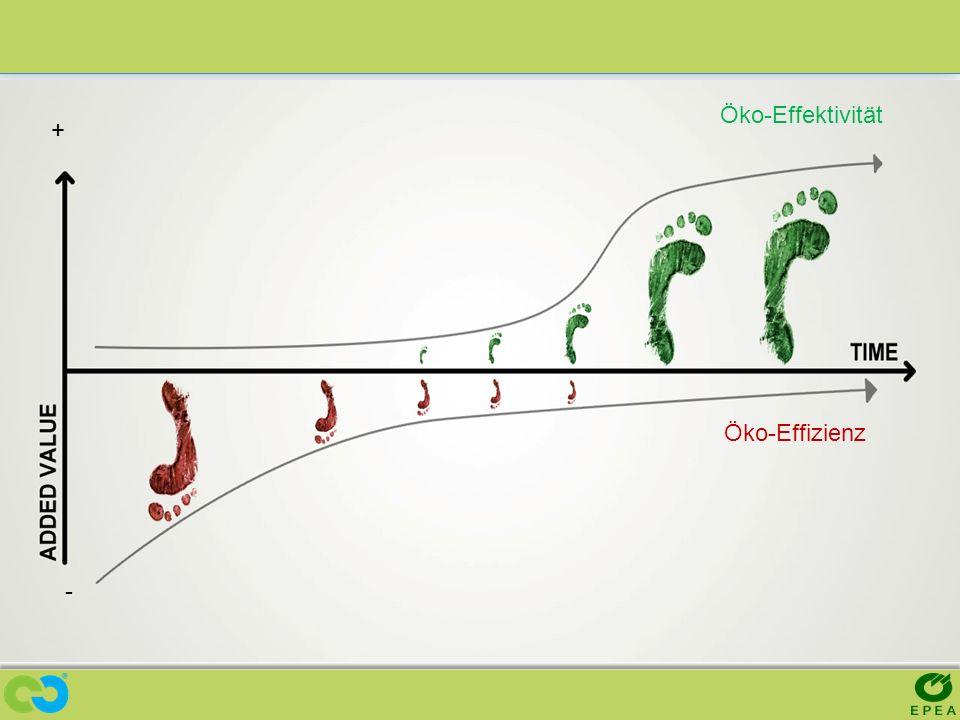 Öko-Effektivität Öko-Effizienz + -