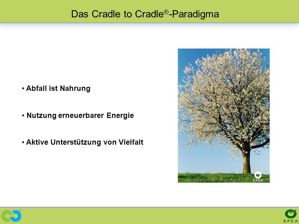 Abfall ist Nahrung Nutzung erneuerbarer Energie Aktive Unterstützung von Vielfalt Das Cradle to Cradle ® -Paradigma