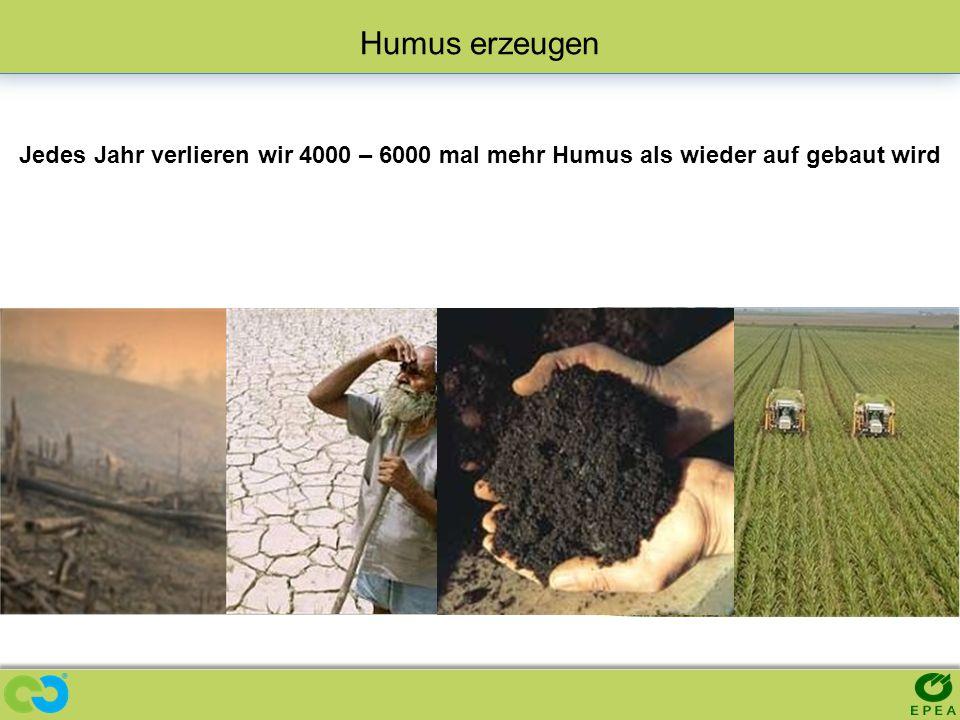 Humus erzeugen Jedes Jahr verlieren wir 4000 – 6000 mal mehr Humus als wieder auf gebaut wird