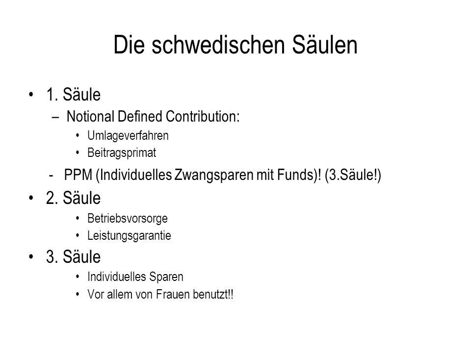 Die schwedischen Säulen 1. Säule –Notional Defined Contribution: Umlageverfahren Beitragsprimat - PPM (Individuelles Zwangsparen mit Funds)! (3.Säule!