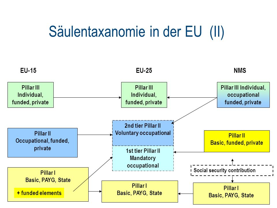Säulentaxanomie in der EU (II) Pillar I Basic, PAYG, State Pillar I Basic, PAYG, State Pillar II Occupational, funded, private Pillar III Individual, funded, private Pillar II Basic, funded, private Pillar III Individual, occupational funded, private Pillar I Basic, PAYG, State 1st tier Pillar II Mandatory occupational 2nd tier Pillar II Voluntary occupational Pillar III Individual, funded, private + funded elements Social security contribution EU-15EU-25NMS
