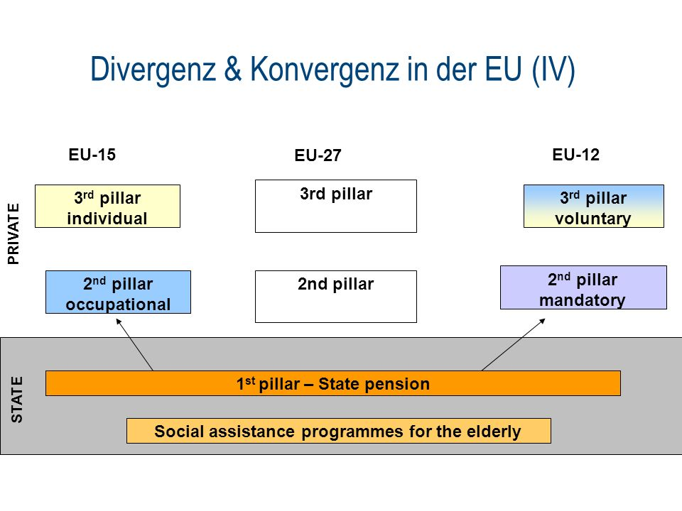 Die Säulentaxanomie der Weltbank Zero Social assistance for lifetime poor First Mandatory - PAYG – publicly financed and managed to provide basic income protection Second Mandatory – funded individual account (linkage contribution and benefits) Third Voluntary – retirement savings (individual or occupational) Fourth Family and inter-generational support for elderly