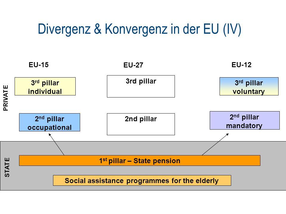 Divergenz & Konvergenz in der EU (IV) EU-15EU-12 Social assistance programmes for the elderly 1 st pillar – State pension 2 nd pillar mandatory 3 rd p