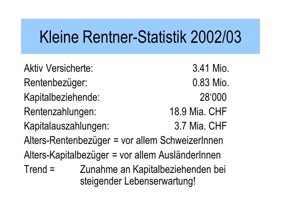 Kleine Rentner-Statistik 2002/03 Aktiv Versicherte: 3.41 Mio.