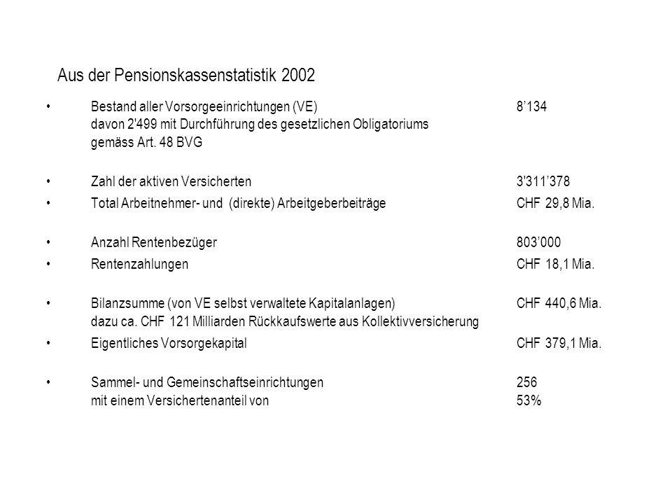 Aus der Pensionskassenstatistik 2002 Bestand aller Vorsorgeeinrichtungen (VE)8134 davon 2 499 mit Durchführung des gesetzlichen Obligatoriums gemäss Art.