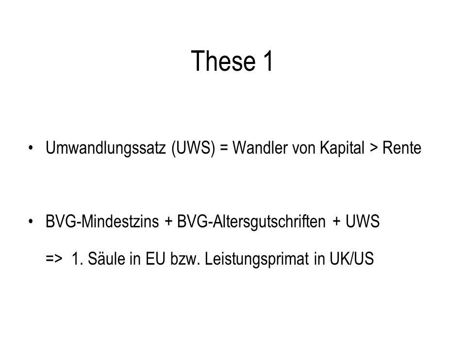 These 1 Umwandlungssatz (UWS) = Wandler von Kapital > Rente BVG-Mindestzins + BVG-Altersgutschriften + UWS => 1.