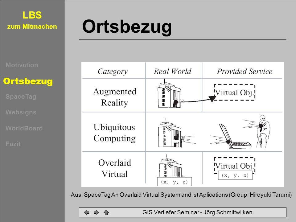 LBS zum Mitmachen Motivation Ortsbezug SpaceTag Websigns WorldBoard Fazit GIS Vertiefer Seminar - Jörg Schmittwilken Soziale Komponente Kommunikation oder Rundfunk.