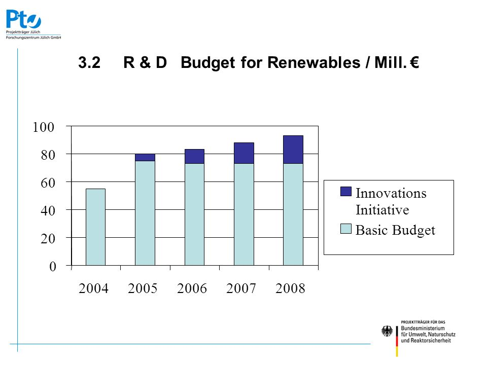 3.2 R & D Budget for Renewables / Mill. 0 20 40 60 80 100 20042005200620072008 Innovations Initiative Basic Budget