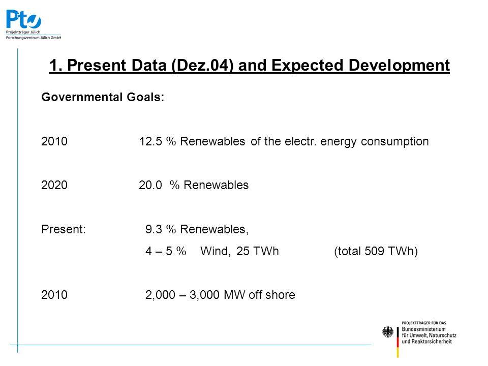 Inhalt: Das Nutzungskonzept für FINO 1 FINO 2 / Ostsee und Plattformen privater Betreiber Data as of 31.12.2004: Number of WT16,543 WT only in 2004 1,201 -29 % Installed capacity / MW16,628 Installed capacity only in 2004 / MW 2,037 -23 % Medium installed capacity per WT / MW 1.005 Medium installed capacity per WT only 2004 / MW 1.696 WT sizes: 63.1 % electr.