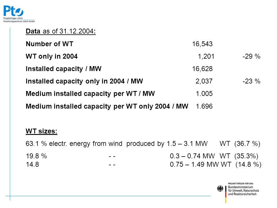 Inhalt: Das Nutzungskonzept für FINO 1 FINO 2 / Ostsee und Plattformen privater Betreiber Data as of 31.12.2004: Number of WT16,543 WT only in 2004 1,