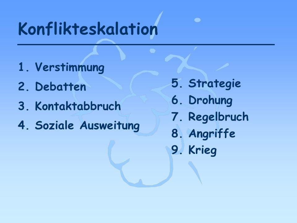 Konflikteskalation 1. Verstimmung 2. Debatten 3. Kontaktabbruch 4. Soziale Ausweitung 5. Strategie 6. Drohung 7. Regelbruch 8. Angriffe 9. Krieg