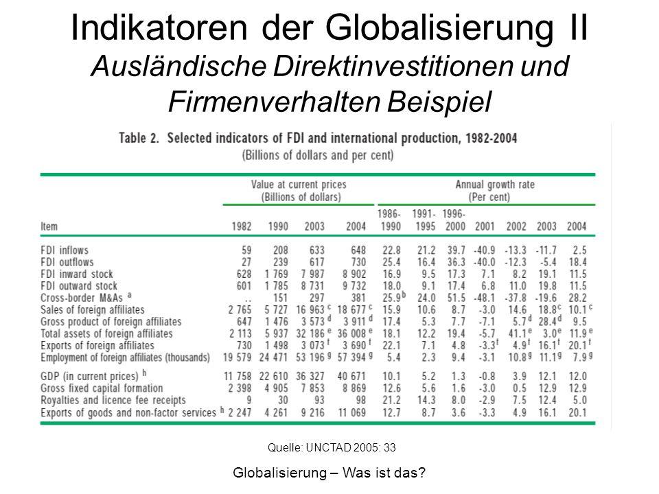 Indikatoren der Globalisierung II Ausländische Direktinvestitionen und Firmenverhalten Beispiel Globalisierung – Was ist das? Quelle: UNCTAD 2005: 33