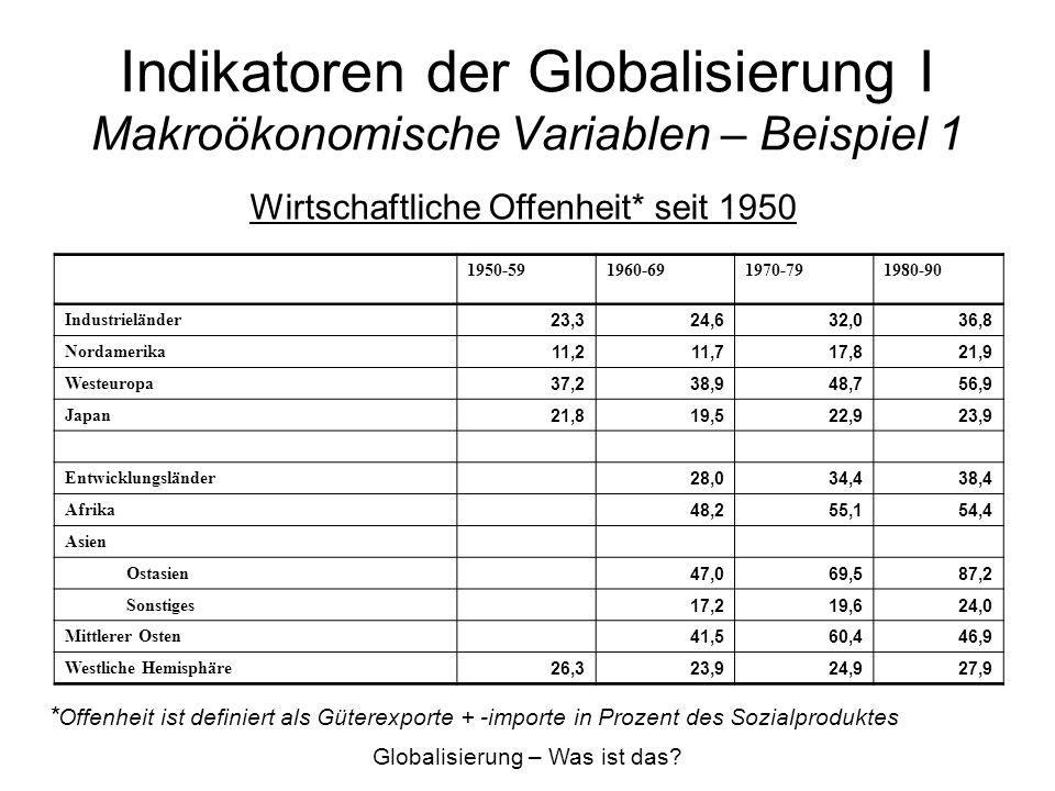 Indikatoren der Globalisierung II Ausländische Direktinvestitionen und Firmenverhalten Ausländische Direktinvestitionen –Indikator für zunehmende Transnationalisierung von Unternehmen Firmenverhalten –Produzieren Unternehmen im Ausland.