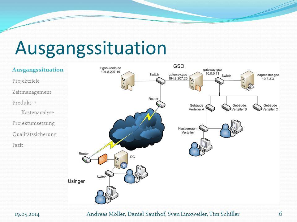 Ausgangssituation 19.05.2014Andreas Möller, Daniel Sauthof, Sven Linxweiler, Tim Schiller 6 Ausgangssituation Projektziele Zeitmanagement Produkt- / K