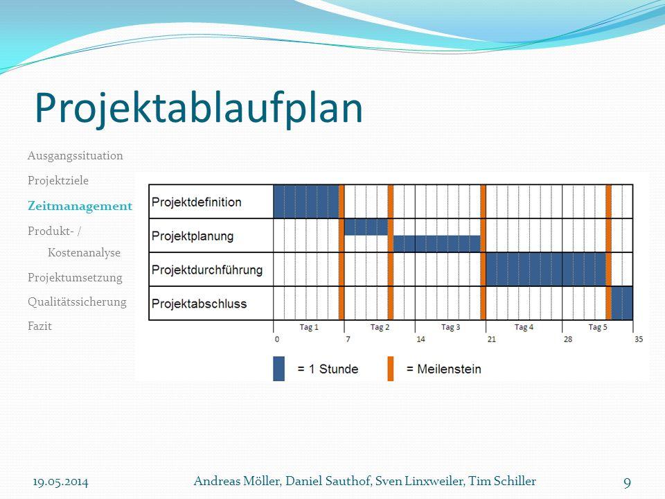 Projektablaufplan 19.05.2014Andreas Möller, Daniel Sauthof, Sven Linxweiler, Tim Schiller 9 Ausgangssituation Projektziele Zeitmanagement Produkt- / K