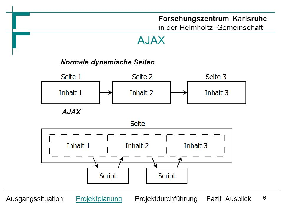 AJAX Normale dynamische Seiten Ausgangssituation Projektplanung Projektdurchführung Fazit Ausblick AJAX Forschungszentrum Karlsruhe in der Helmholtz–Gemeinschaft 6