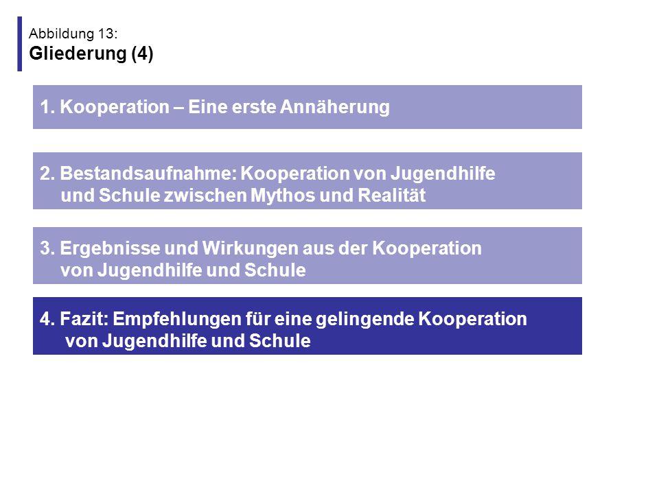 Abbildung 14: 4.1 Konzeptionelle Empfehlungen für eine gelingende Kooperation stärkere gegenseitige Öffnung (z.B.