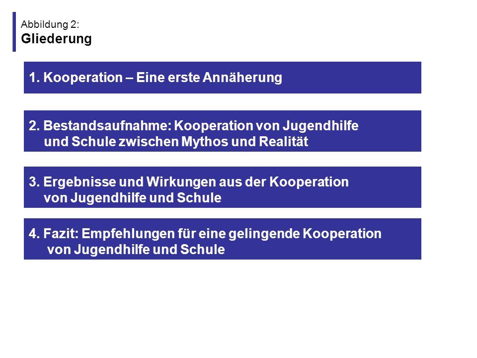 Abbildung 3: Gliederung (1) 1.Kooperation – Eine erste Annäherung 4.