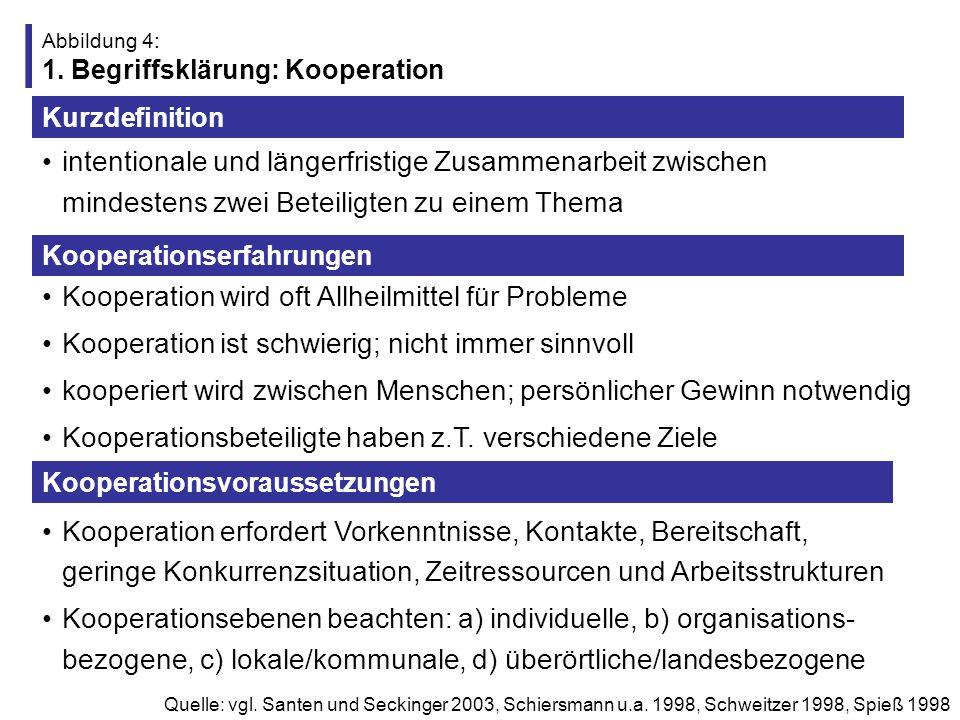 Abbildung 5: Gliederung (2) 1.Kooperation – Eine erste Annäherung 4.