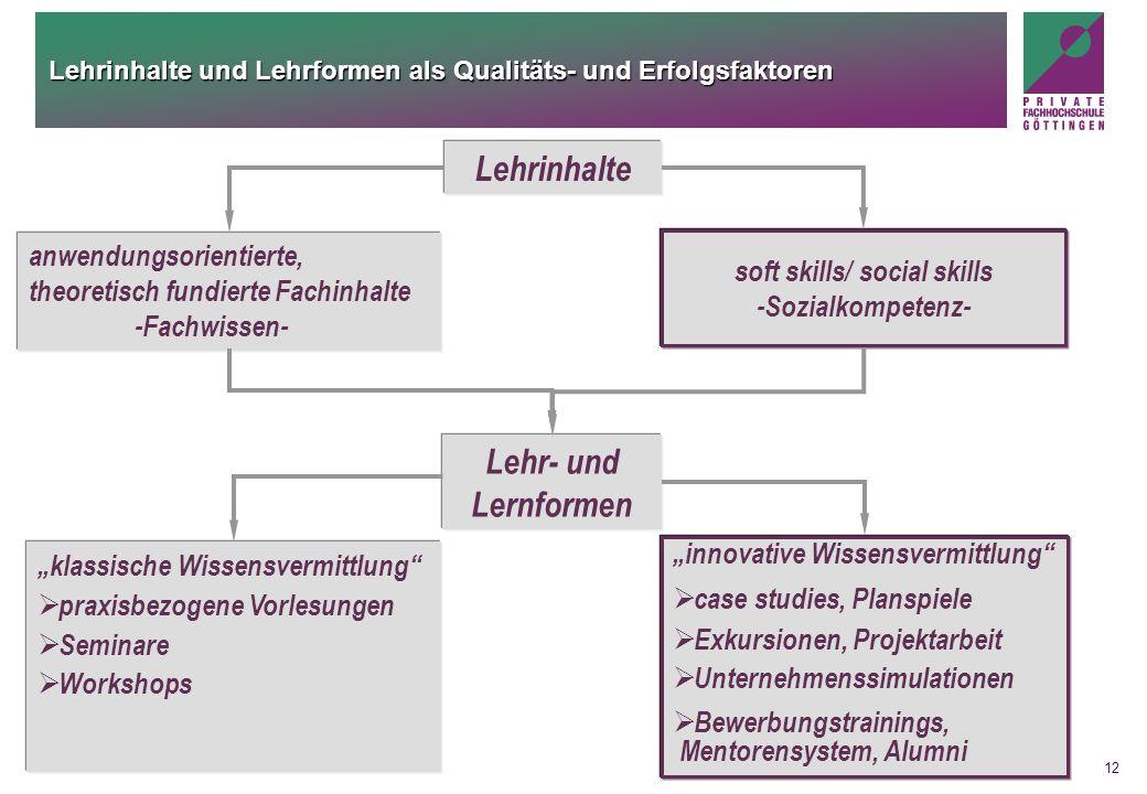 12 Lehrinhalte und Lehrformen als Qualitäts- und Erfolgsfaktoren anwendungsorientierte, theoretisch fundierte Fachinhalte -Fachwissen- soft skills/ so