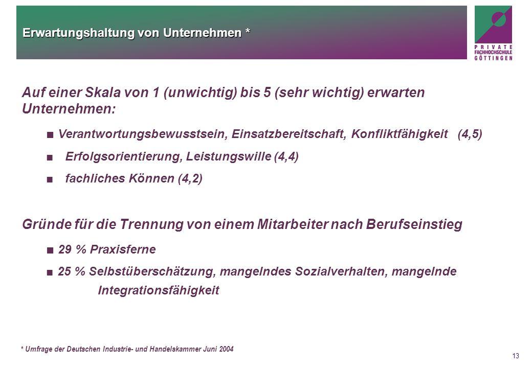 13 Erwartungshaltung von Unternehmen * * Umfrage der Deutschen Industrie- und Handelskammer Juni 2004 Auf einer Skala von 1 (unwichtig) bis 5 (sehr wi