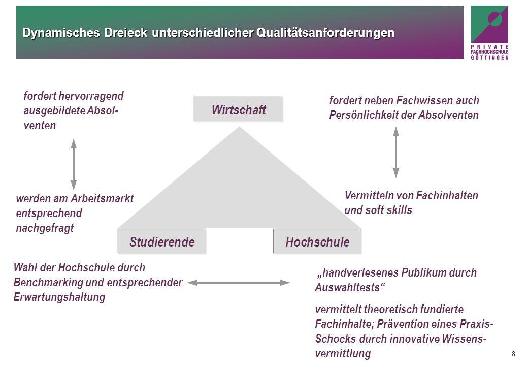 8 Dynamisches Dreieck unterschiedlicher Qualitätsanforderungen Wirtschaft StudierendeHochschule fordert neben Fachwissen auch Persönlichkeit der Absol