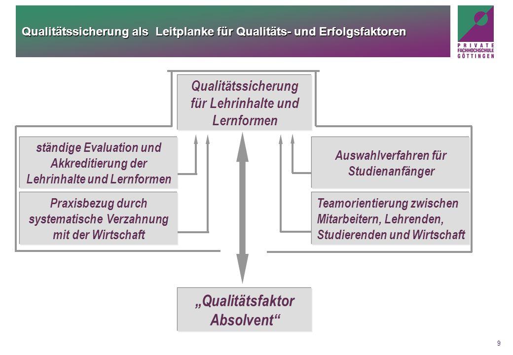 9 Qualitätssicherung als Leitplanke für Qualitäts- und Erfolgsfaktoren Auswahlverfahren für Studienanfänger ständige Evaluation und Akkreditierung der