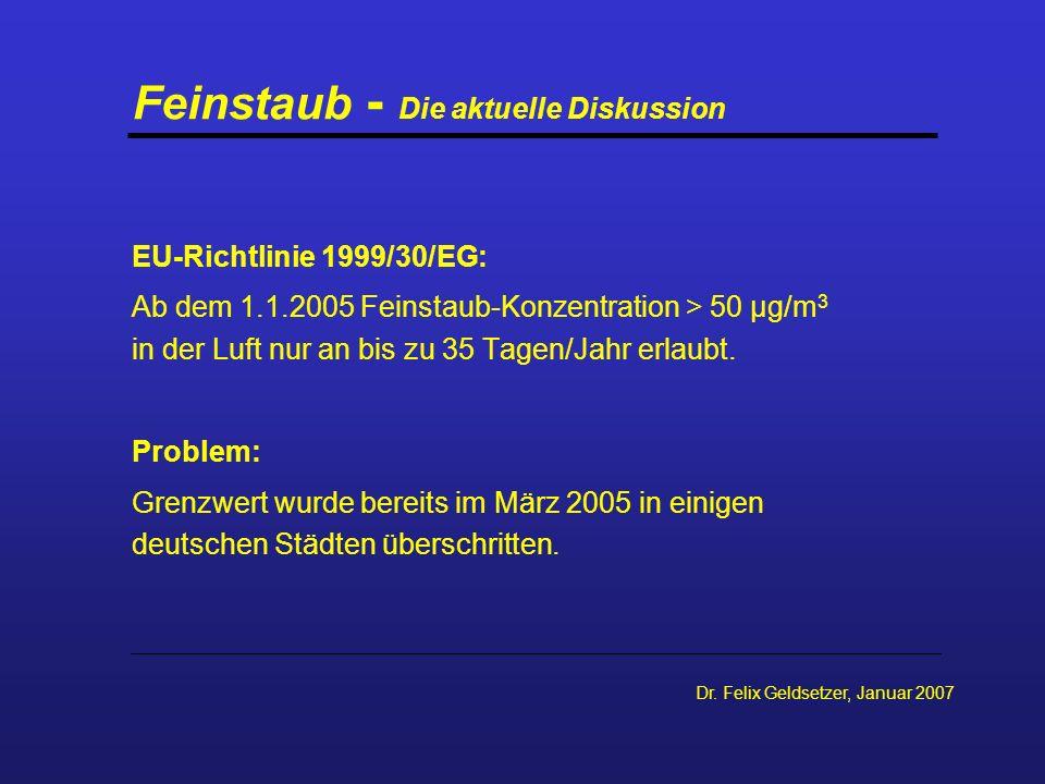Feinstaub - Die aktuelle Diskussion EU-Richtlinie 1999/30/EG: Ab dem 1.1.2005 Feinstaub-Konzentration > 50 µg/m 3 in der Luft nur an bis zu 35 Tagen/J