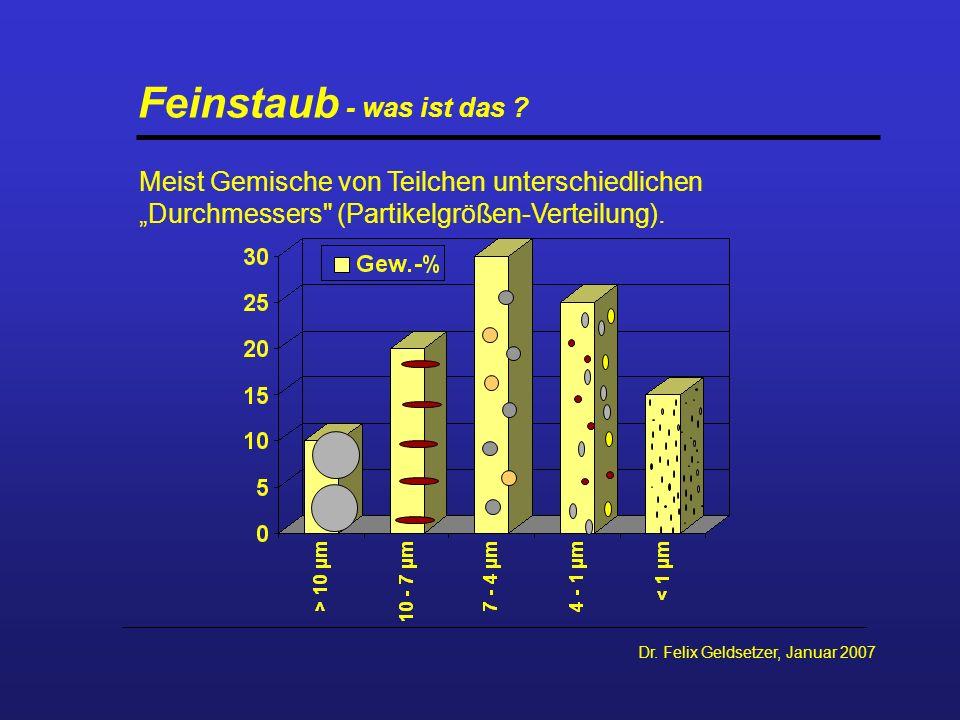 Dr. Felix Geldsetzer, Januar 2007 Feinstaub - was ist das ? Meist Gemische von Teilchen unterschiedlichen Durchmessers