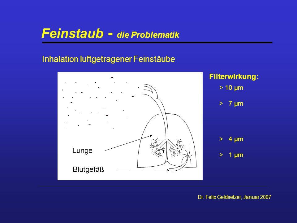 Dr. Felix Geldsetzer, Januar 2007 Feinstaub - die Problematik Inhalation luftgetragener Feinstäube Filterwirkung: > 10 µm > 7 µm > 4 µm > 1 µm Lunge B